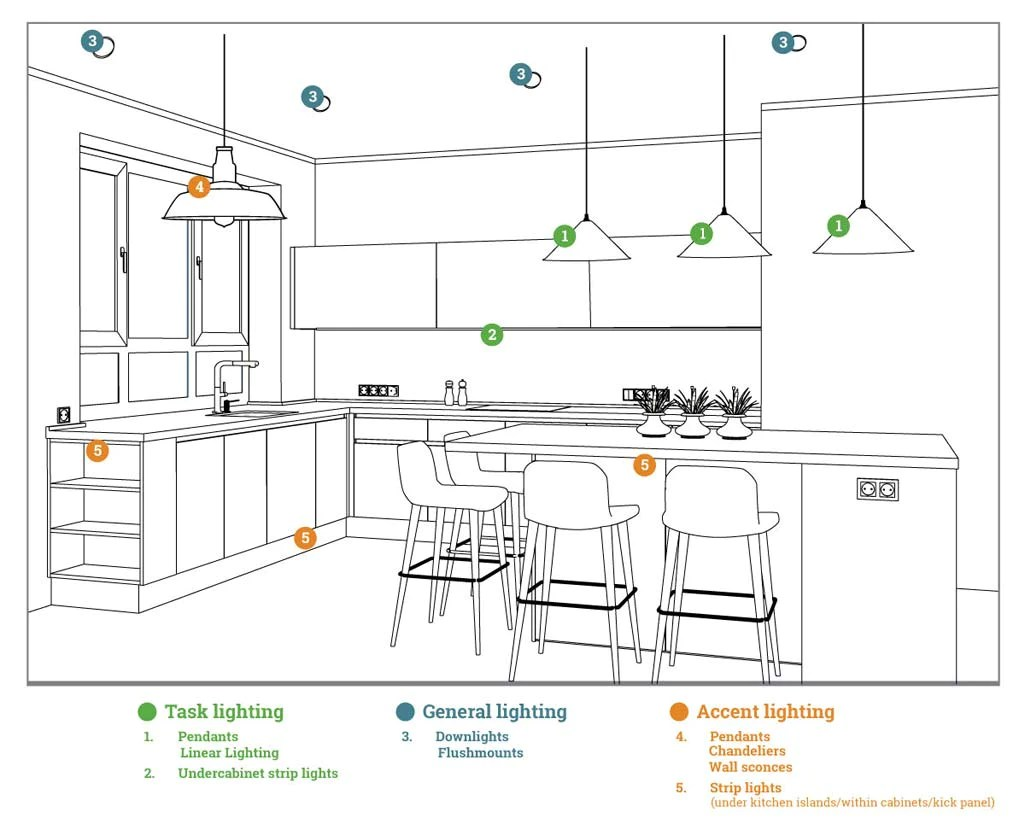 how to choose kitchen lighting a
