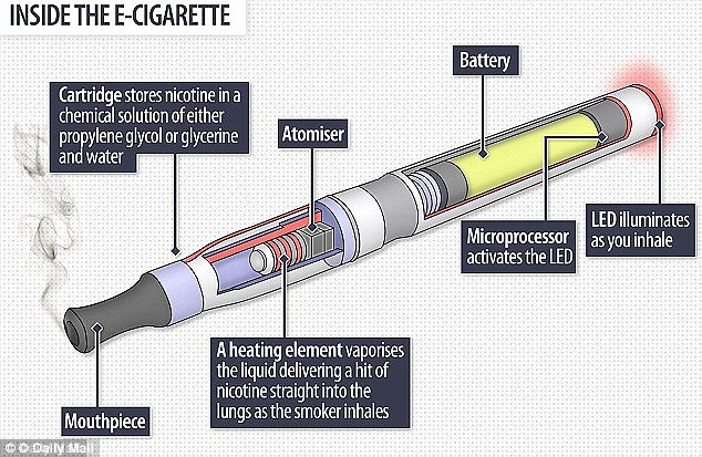 A diagram of inside a modern electronic cigarette