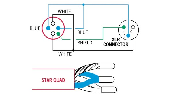 The Importance of StarQuad Microphone Cable  Benchmark Media Systems