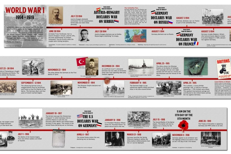 Image result for timeline of world war 1