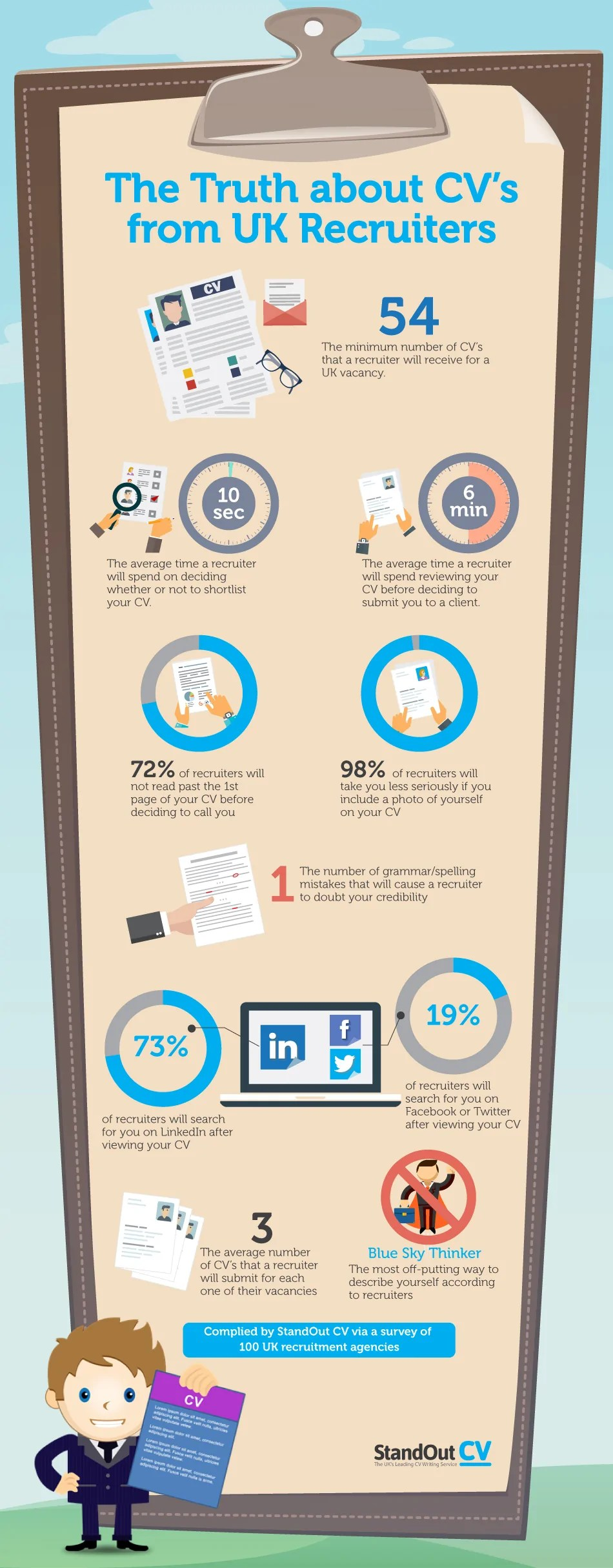 The Truth about CV's Infographic | CV Writing Blog