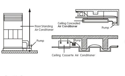 Condensate Condensation Water Drain Air Conditioning AC