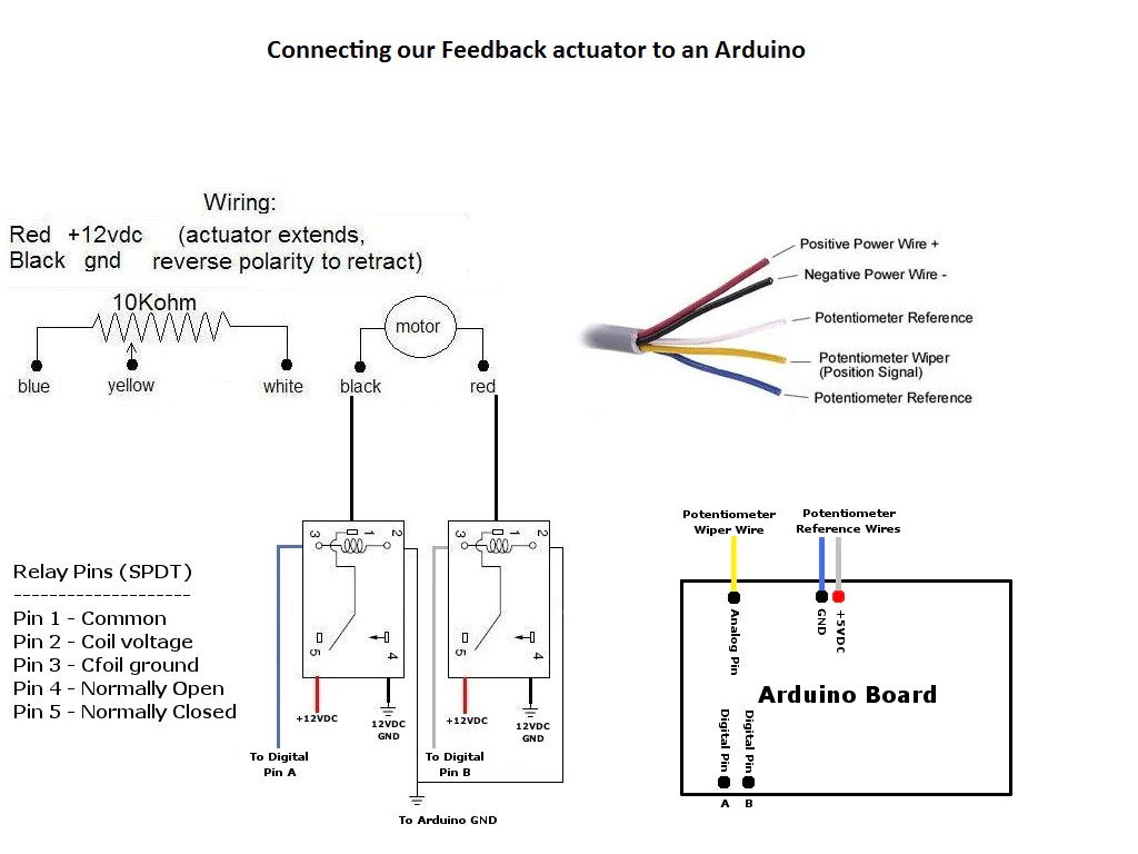Feedback Rod Linear Actuator  Firgelli Automations