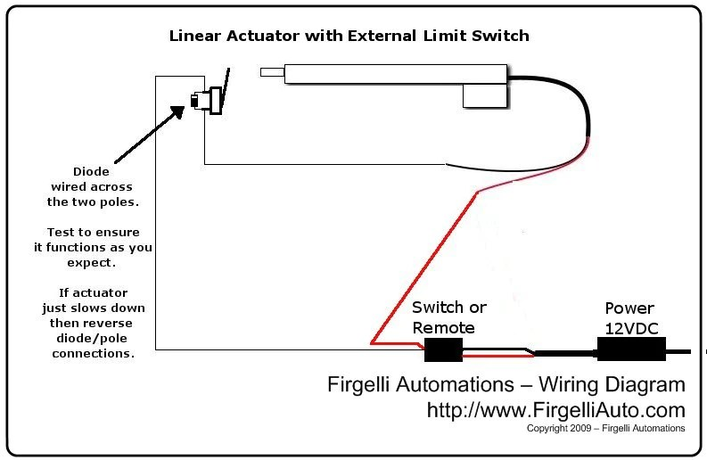External LimitSwitch Kit for Actuators
