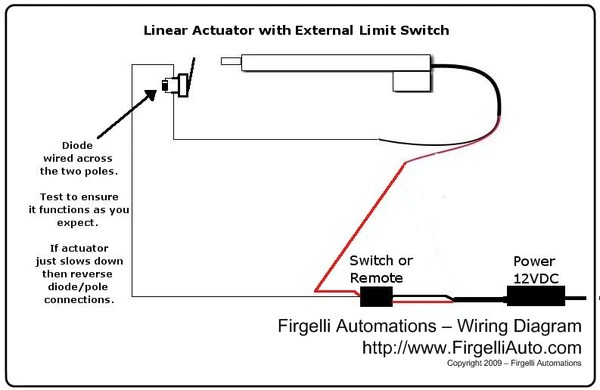 External LimitSwitch Kit for Actuators