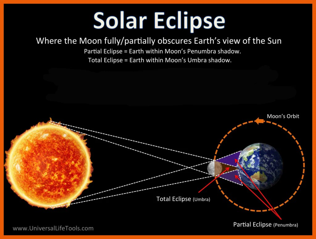 What Is A Solar Eclipse