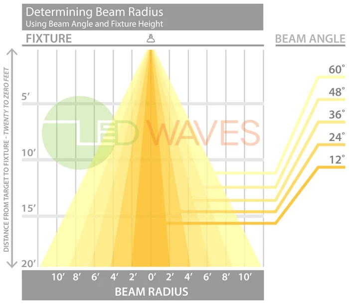 About Beam Angles – LED Waves