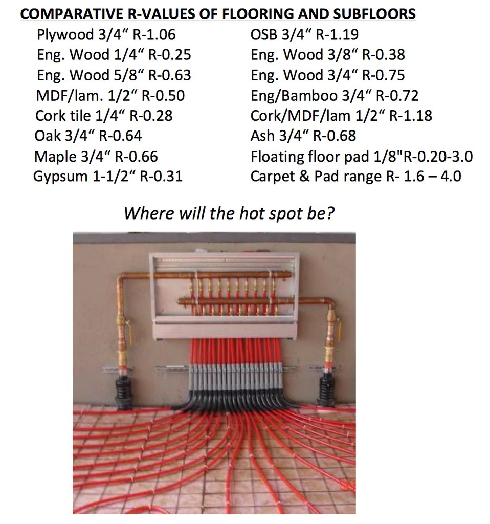 Radiant Heat Systems for your home