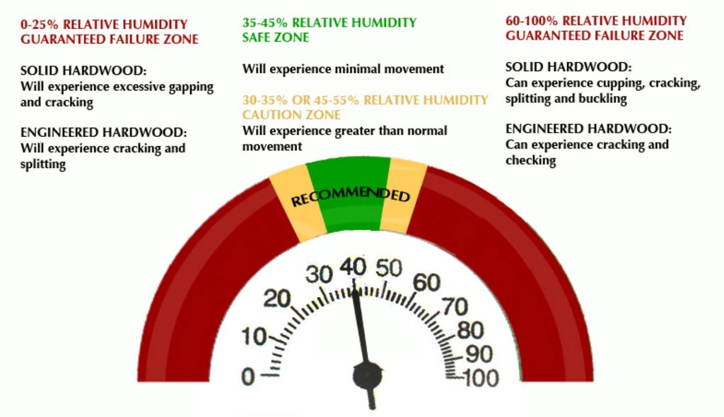 Healthy Humidity levels for your home
