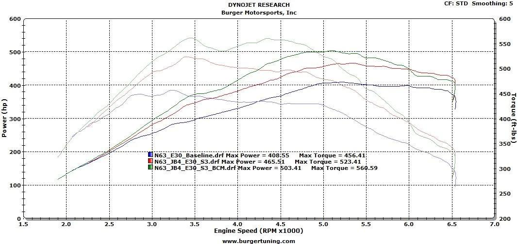 (N63) 2011 550 with JB4, 30% E85