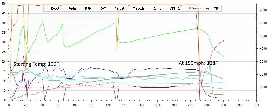 BMS heat exchanger data log, 0-150mph