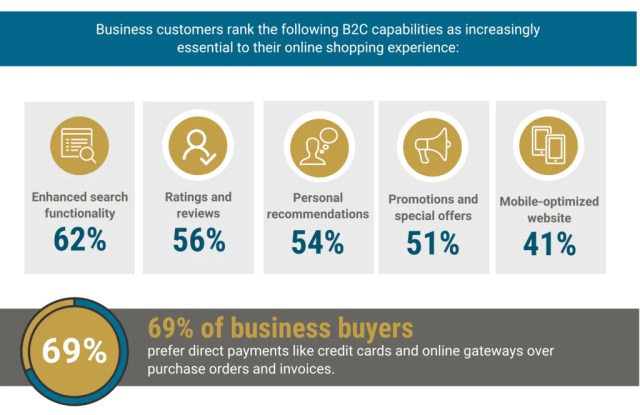 Buyers prefer B2C style functionality over traditional B2B online stores