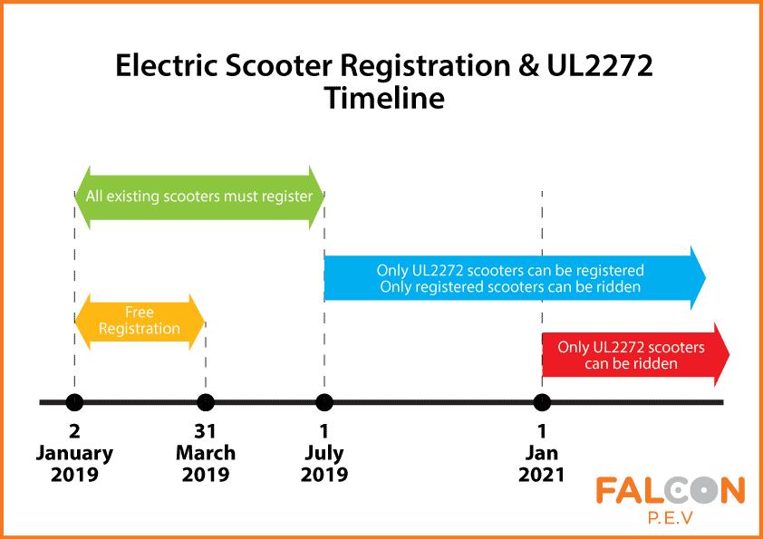 timeline for registration electric scooter