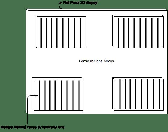 lenticular diagram