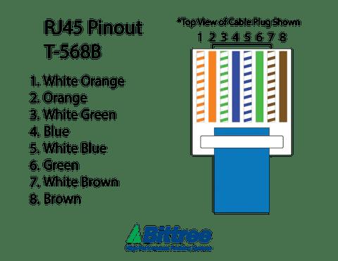RJ45 pinout