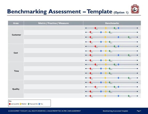 Ready To Use Benchmarking Assessment Template By Expert Toolkit