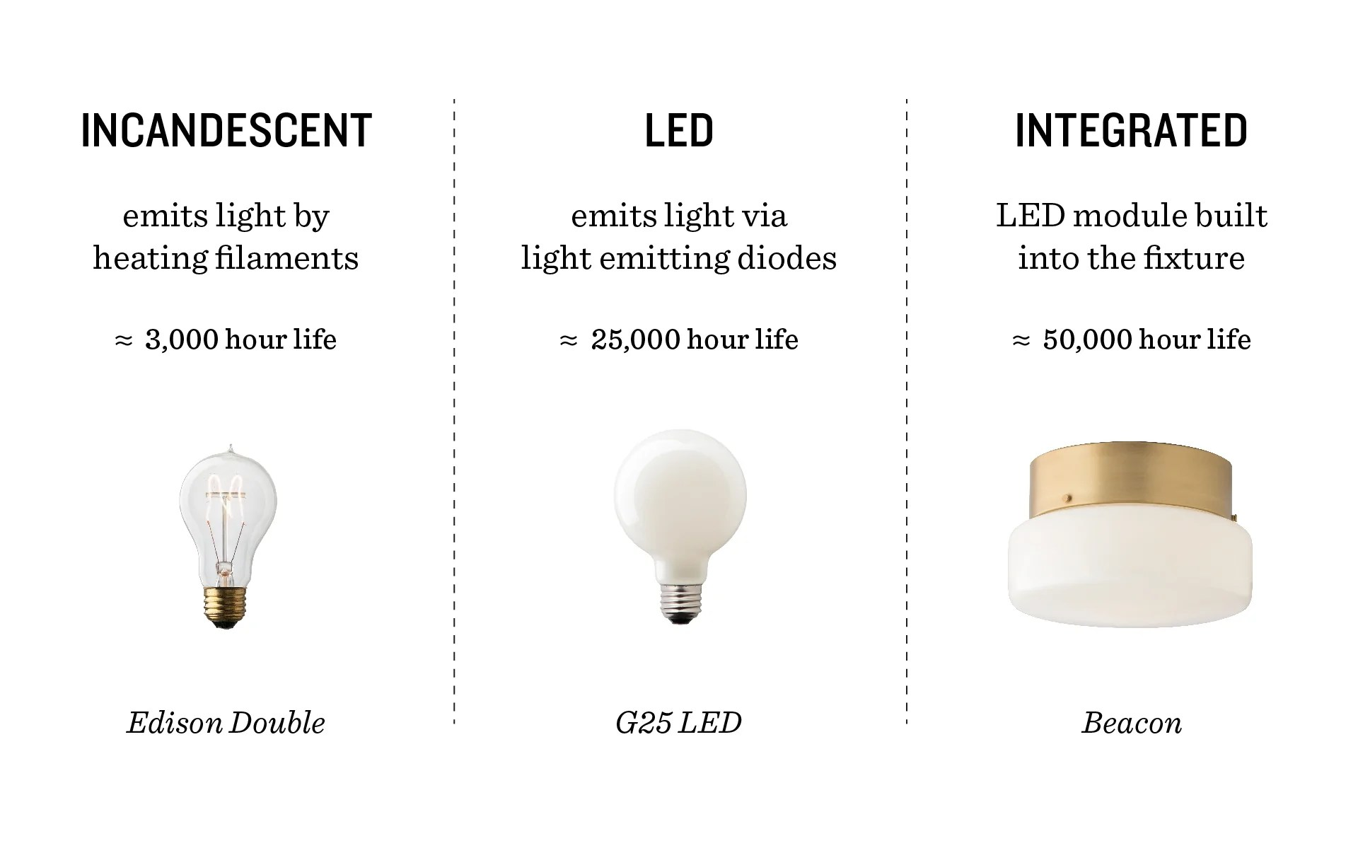 Light Bulb Buying Guide Schoolhouse