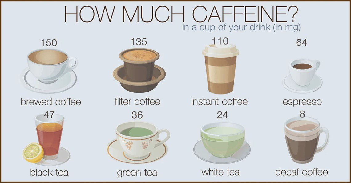 Image Result For How Much Caffeine Is In A Cup Of Cappuccino