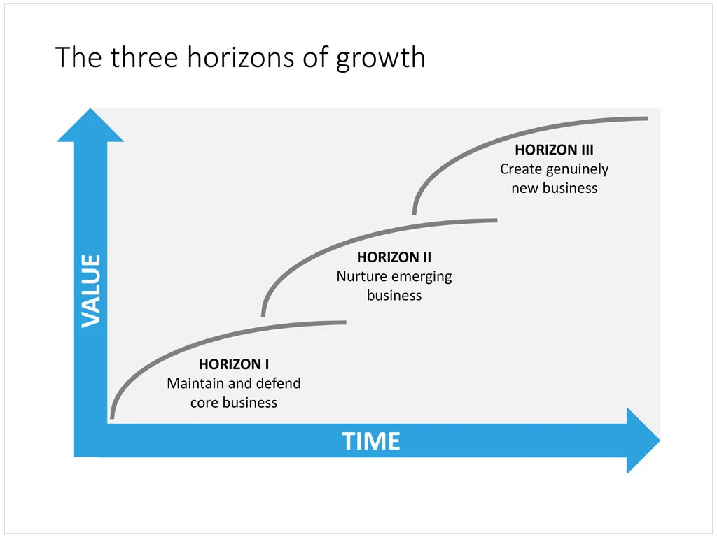 McKinsey 3 Growth Horizons In PowerPoint SlideMagic