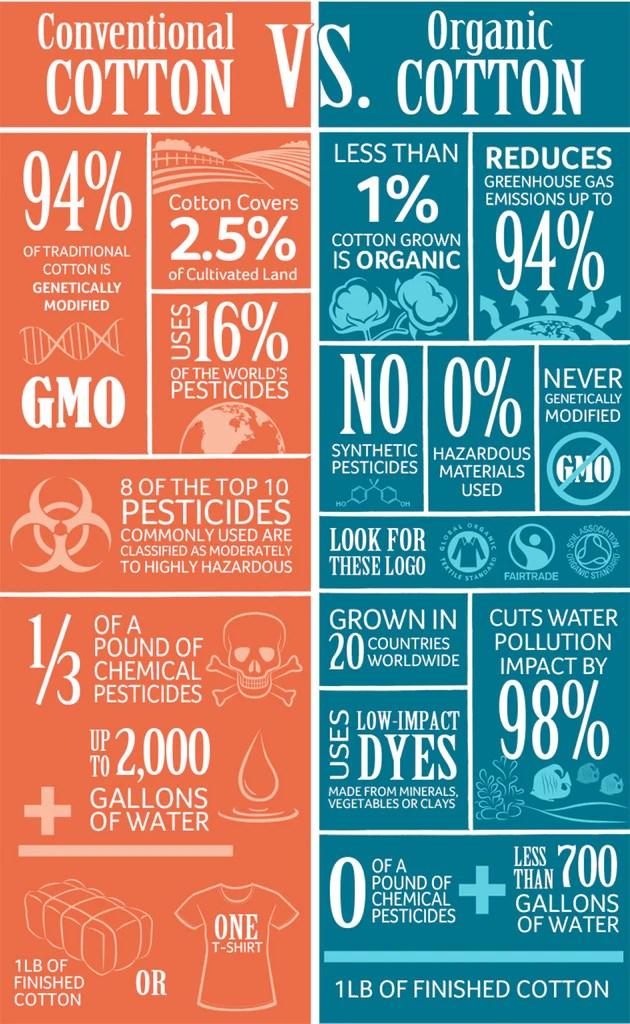 Infographic: Conventional versus Organic Cotton | Native