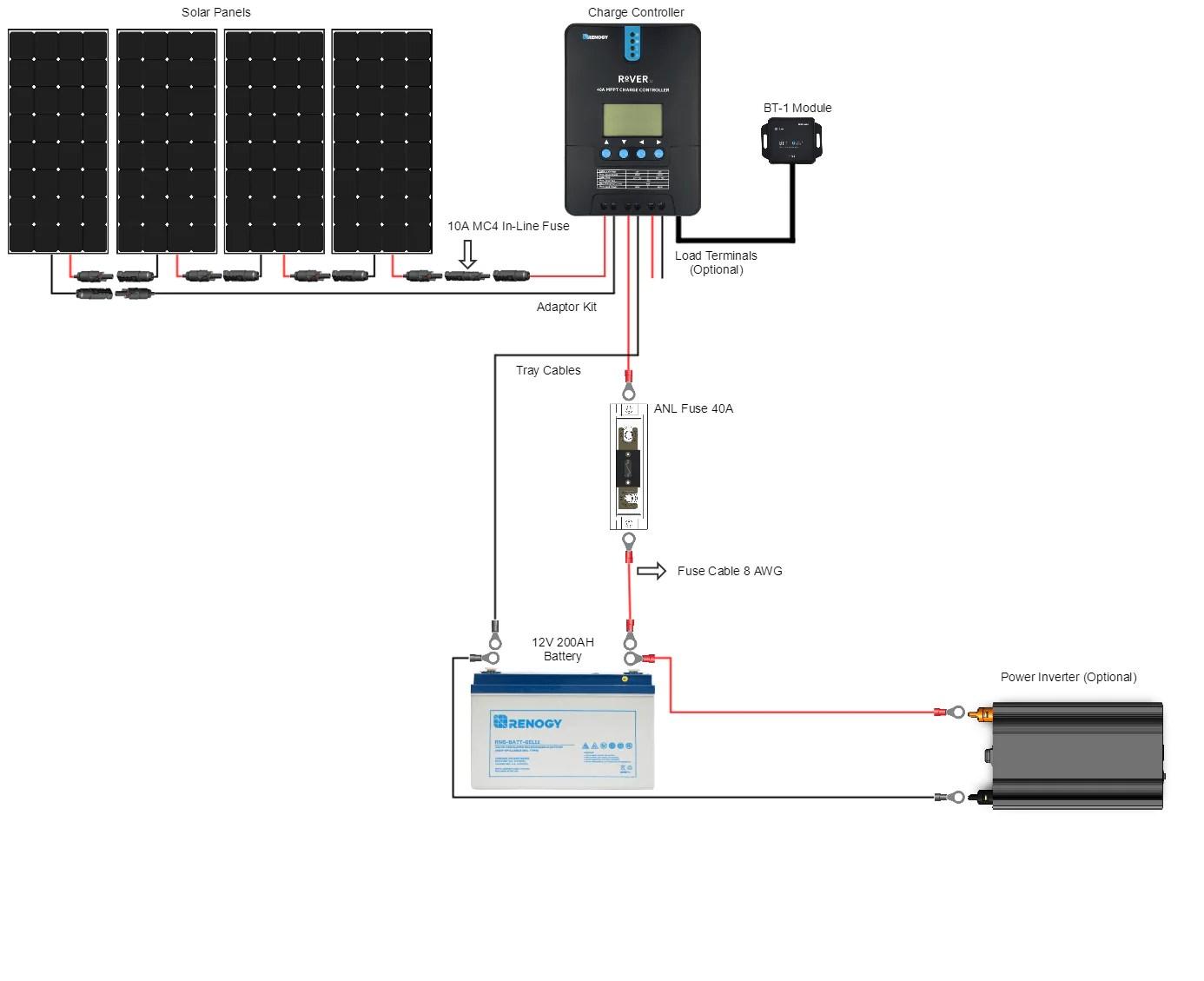 Renogy New 400 Watt 12 Volt Solar Premium Kit – SolarTech