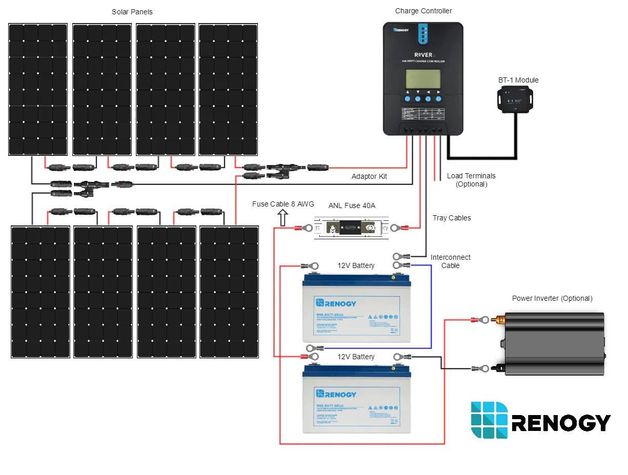 Renogy New 800 Watt 24 Volt Solar Premium Kit