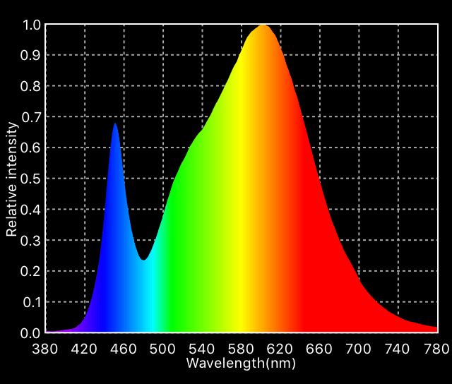 Led Light Spectrum Chart