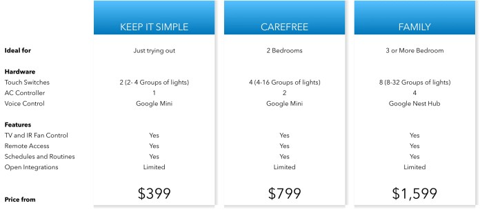 Smart Home Packages H4sh