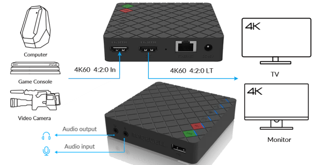 Magewell Ultra Stream HDMI - gear2stream