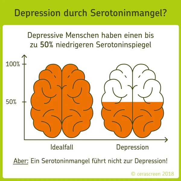 Serotonin Das Gluckshormon Cerascreen