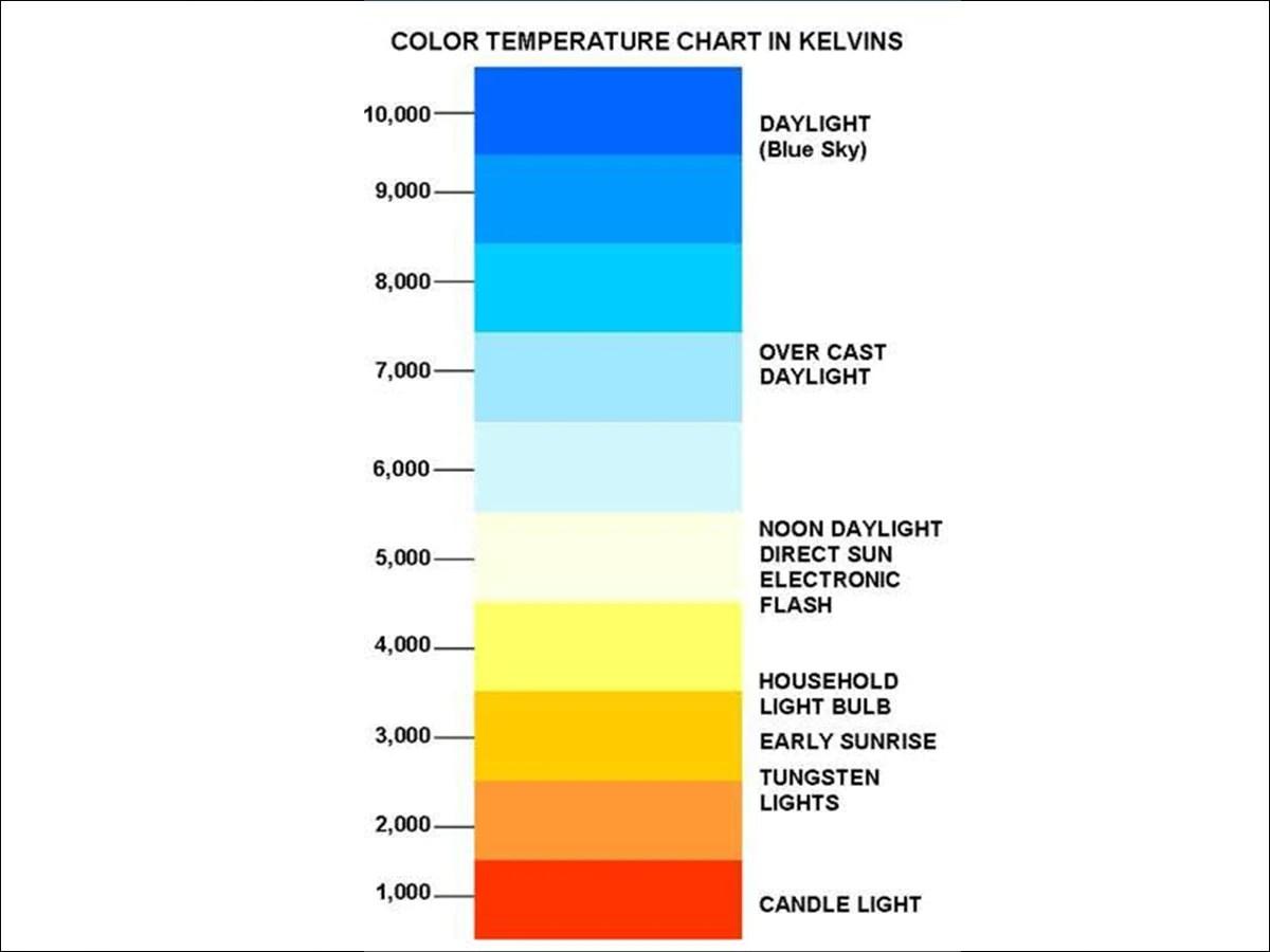 Best Color Temperature For Bathroom