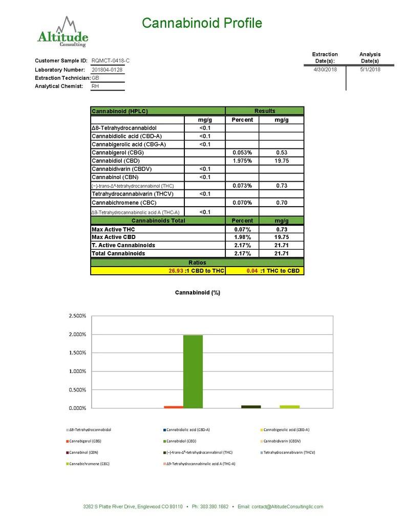 cannabinoil cbd oil