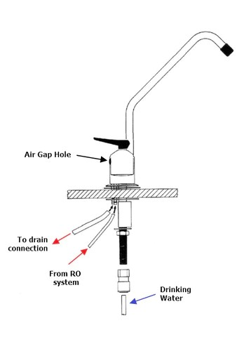 why an air gap leaks and how to fix it
