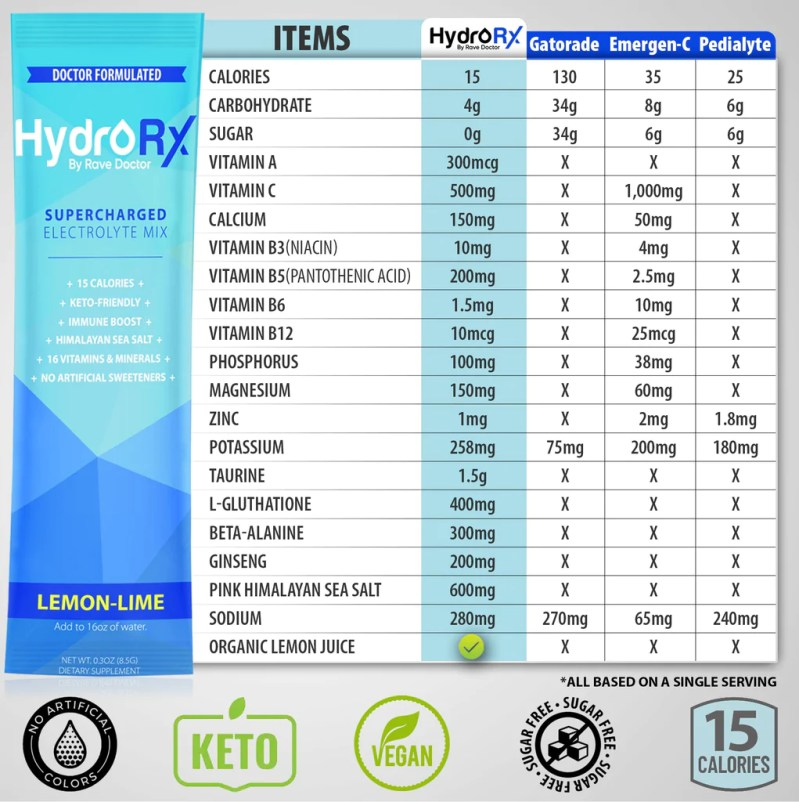 HydroRX Vs. Pedialyte Vs. Gatorade