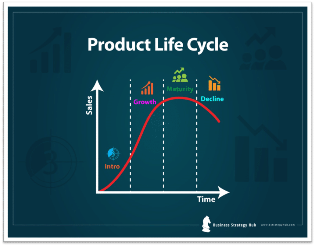 Product Life Cycle Stages For Strategic Success