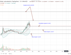 Binance's Fundamentals Positive, BNB Reacts and Up 5% In 24 Hours