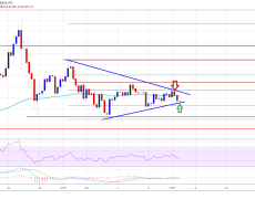 Ethereum Price Weekly Forecast: ETH Preparing For Next Key Break