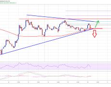 Bitcoin Price (BTC) Approaching Next Break, $10,250 Holds Key