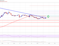 Bitcoin (BTC) Price Likely Positioned For Next Rally