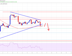 Bitcoin And Crypto Market Signaling Bearish Continuation: BCH, EOS, TRX, ADA Analysis