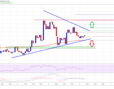 Bitcoin (BTC) Price Could Accelerate To $9.8K Unless It Breaks $9.2K