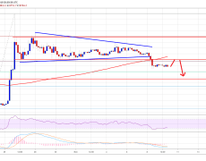 Bitcoin (BTC) Price Weekly Forecast: More Downsides Likely