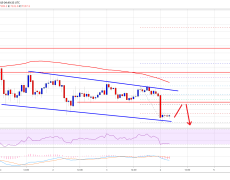 Bitcoin (BTC) Trend Overwhelmingly Negative, Continue Selling?