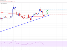 Bitcoin And Crypto Market Eyeing Fresh Increase: BCH, BNB, EOS, TRX Analysis