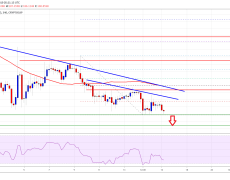 Bitcoin And Crypto Market Cap Remain In Downtrend: BCH, BNB, EOS, TRX Analysis