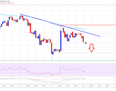 Ethereum (ETH) Recovery Won't Be Easy, Downtrend Persists