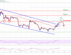 Bitcoin On The Brink Of Massive Rally And Only 1 Thing Is Holding It Back