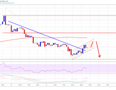 Bitcoin Starts 2020 With Bearish Bias But Downsides Remain Limited