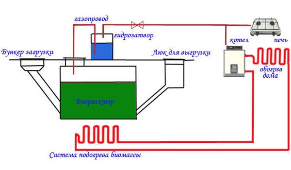 Kak-Montiruetsya-biogazovaya-ustanovka-svoimi-rukami5