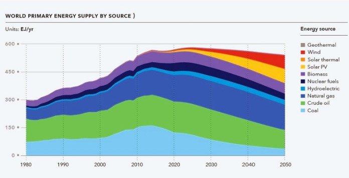 Gráfico Evolução Fontes Energia 1980-2050